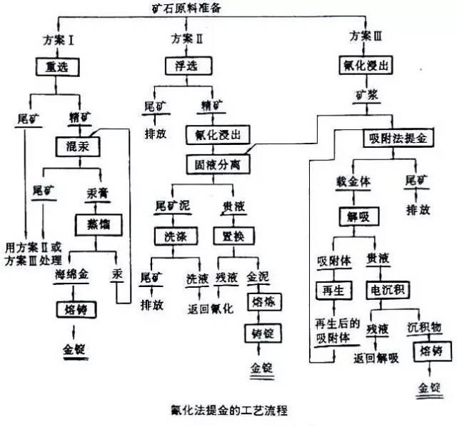 10个选金工艺流程图,让你彻底明白选金矿方法-金矿选矿工艺图解